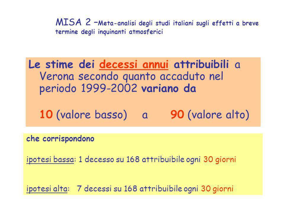 MISA 2 – Meta-analisi degli studi italiani sugli effetti a breve termine degli inquinanti atmosferici Le stime dei decessi annui attribuibili a Verona secondo quanto accaduto nel periodo 1999-2002 variano da 10 (valore basso) a90 (valore alto) che corrispondono ipotesi bassa: 1 decesso su 168 attribuibile ogni 30 giorni ipotesi alta: 7 decessi su 168 attribuibile ogni 30 giorni
