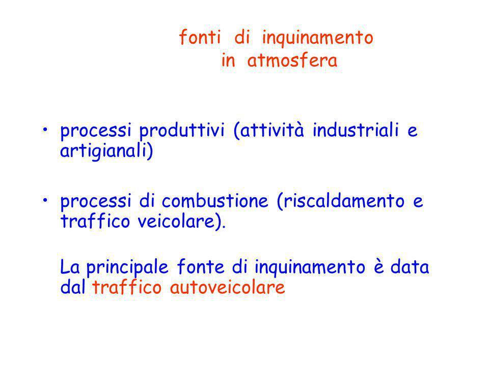 fonti di inquinamento in atmosfera processi produttivi (attività industriali e artigianali) processi di combustione (riscaldamento e traffico veicolare).