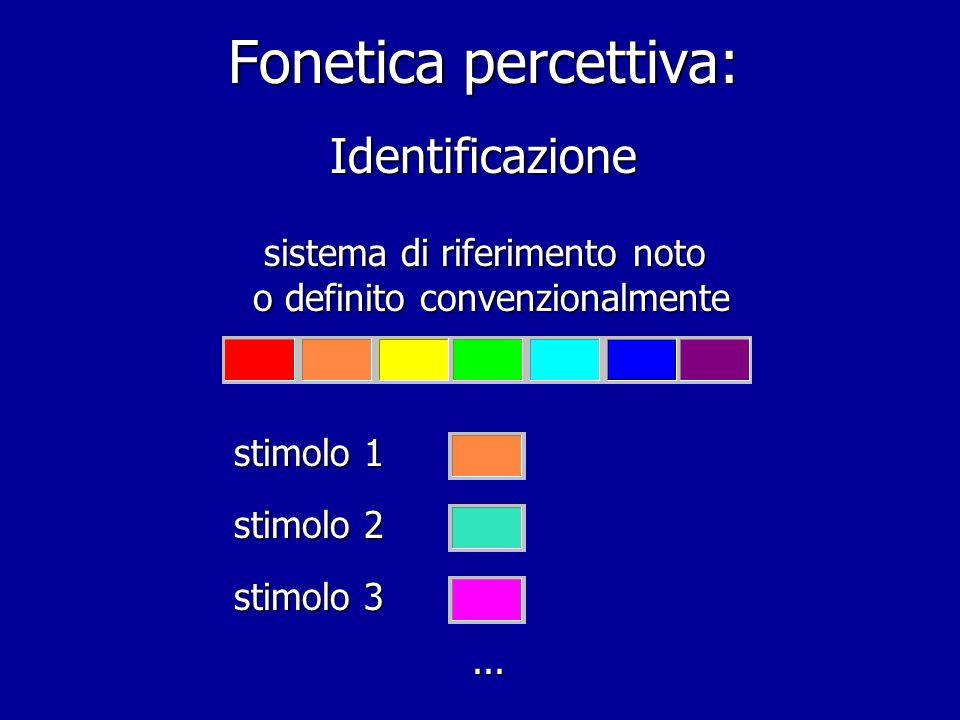Fonetica percettiva: percezione categoriale Identificazione Identificazione Discriminazione Discriminazione