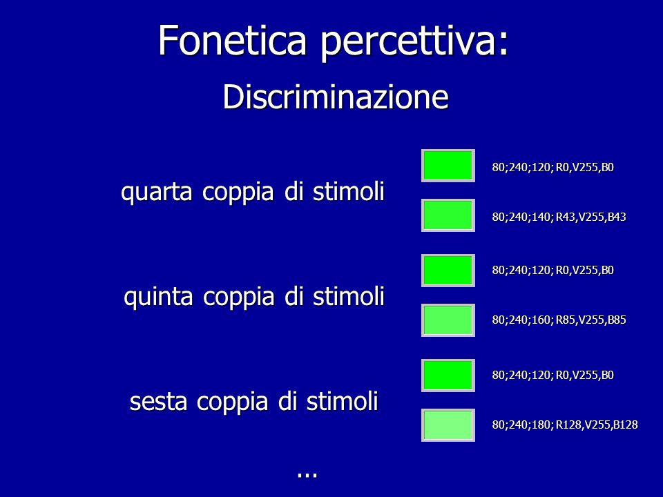 Fonetica percettiva: Discriminazione prima coppia di stimoli seconda coppia di stimoli terza coppia di stimoli 80;240;120; R0,V255,B0 100;240;120 R0,V