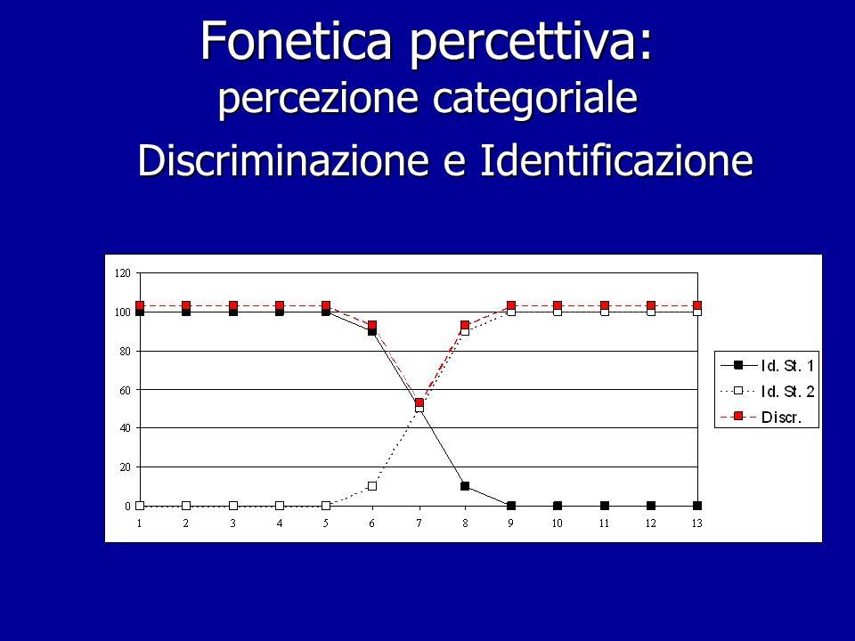 Fonetica percettiva: Discriminazione in presenza di mascheramento Altri stimoli 1000 Hz 1200 Hz 1000 Hz + 1200 Hz 1000 Hz +1020 Hz 1000 Hz + 1020 Hz –