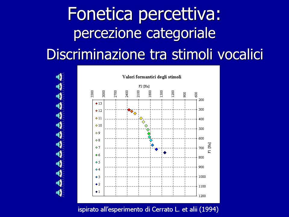 Fonetica percettiva: percezione categoriale Discriminazione e Identificazione