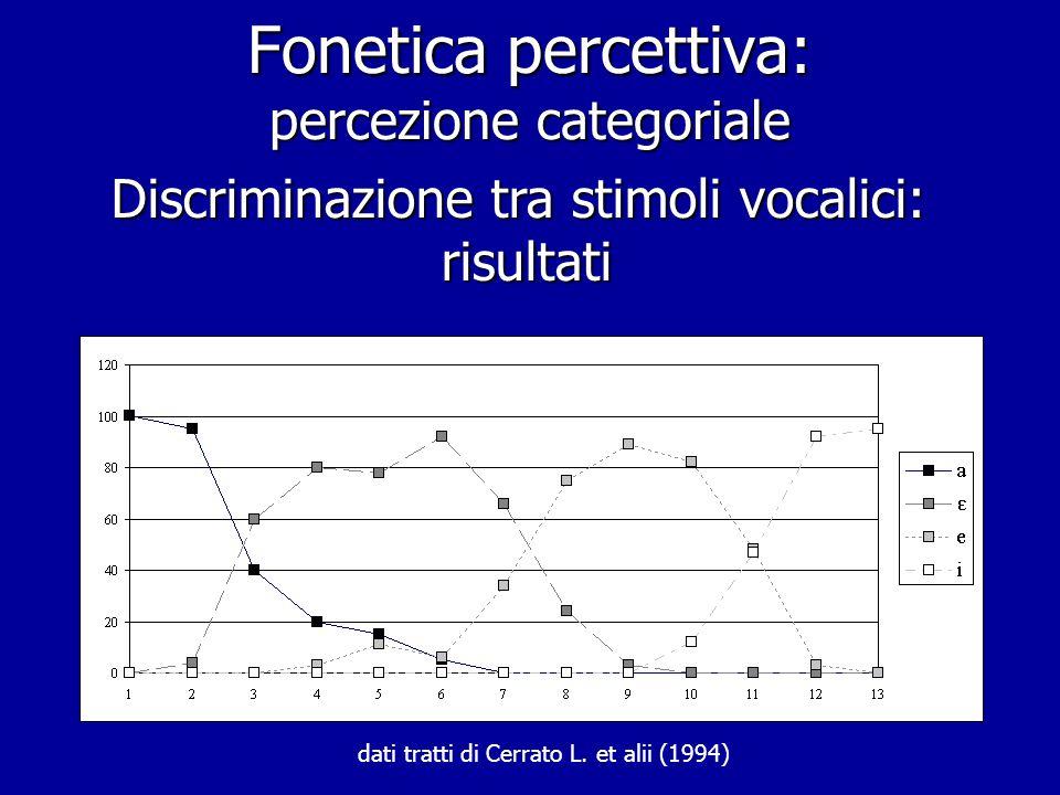Fonetica percettiva: percezione categoriale Discriminazione tra stimoli vocalici ispirato all'esperimento di Cerrato L. et alii (1994)