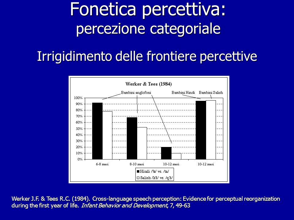 Fonetica percettiva: l'esperimento di Eimas et coll. (1971) tratto da Eimas P.D., Siqueland E.R., Jusczyk P.W. & Vigorito J. (1971). Speech perception