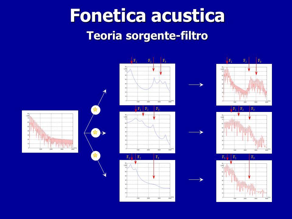 Fonetica acustica Teoria delle risonanze – onde stazionarie – Teoria sorgente-filtro – teoria dei tubi acustici – Perturbation Theory Teoria delle ris