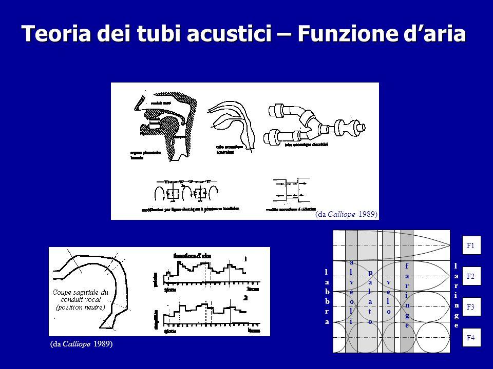 Fonetica acustica Teoria delle risonanze – onde stazionarie – teoria dei tubi acustici – Perturbation Theory