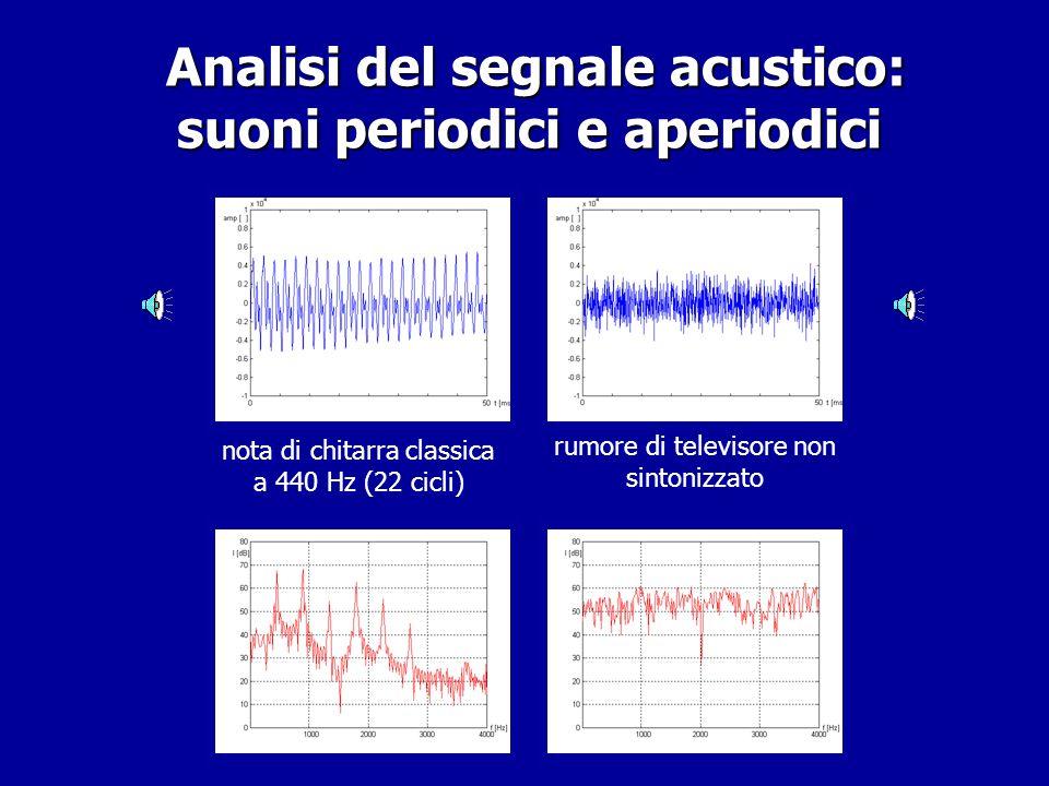 Analisi del segnale acustico – analisi spettrale: Teorema di Fourier (XVIII sec.) Analisi del segnale acustico – analisi spettrale: Teorema di Fourier