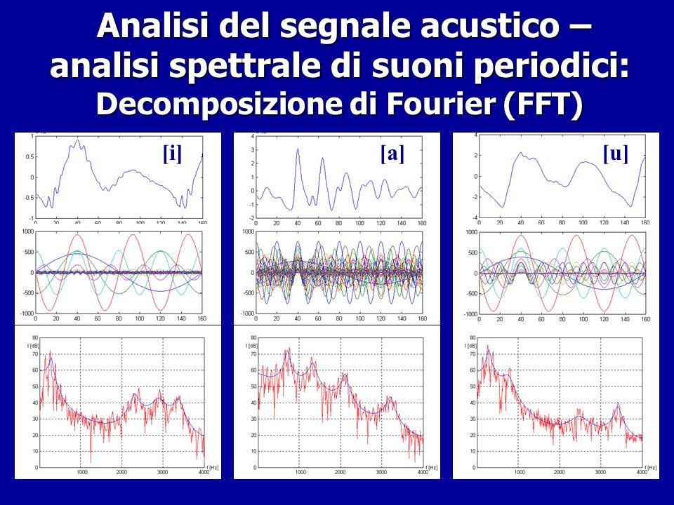 Analisi del segnale acustico: suoni periodici e aperiodici Analisi del segnale acustico: suoni periodici e aperiodici nota di chitarra classica a 440