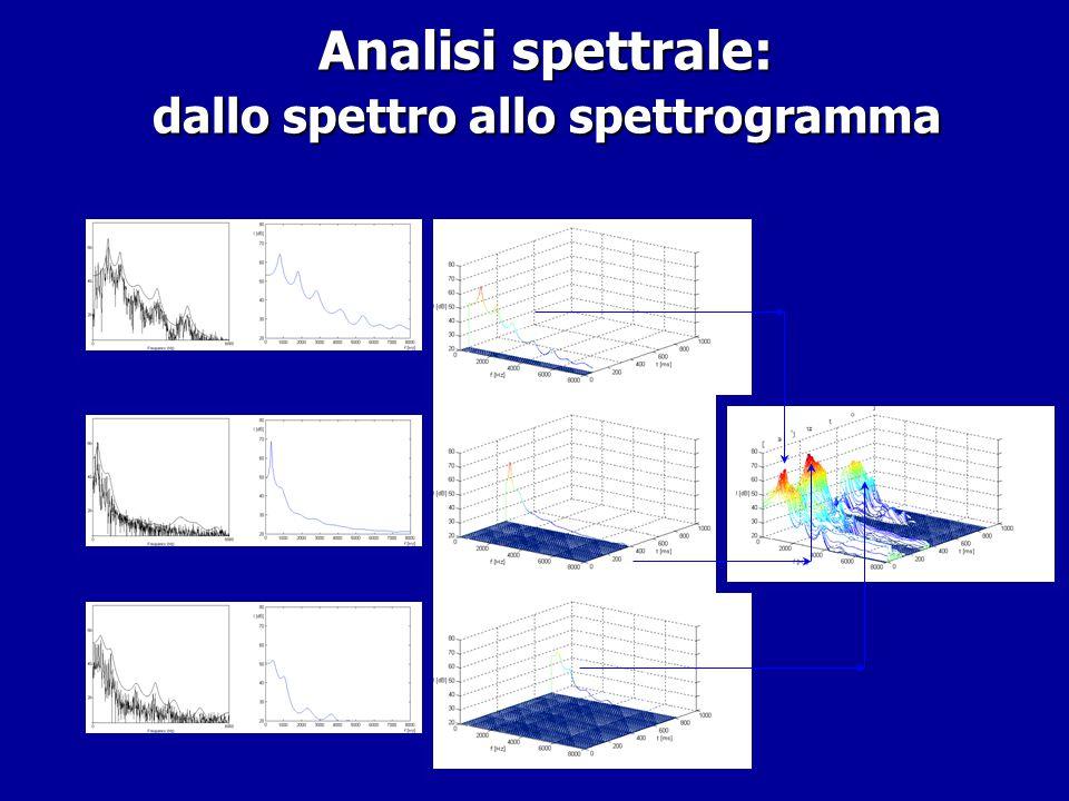 Analisi spettrale: Insidie della decomposizione di Fourier Analisi spettrale: Insidie della decomposizione di Fourier > LPC H F P