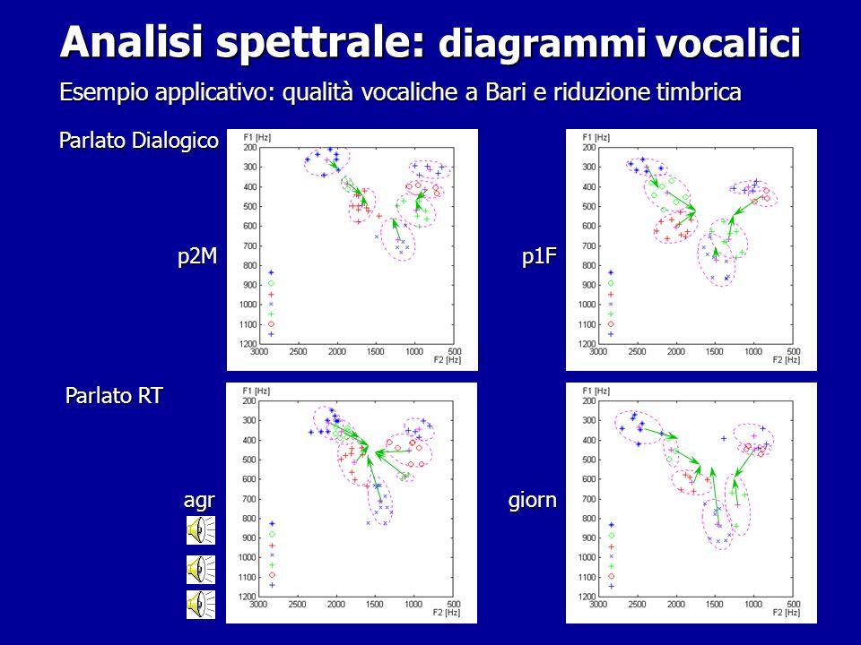 Analisi spettrale: diagrammi vocalici (piani F1-F2 e F2 -F3) Analisi spettrale: diagrammi vocalici (piani F1-F2 e F2 -F3)