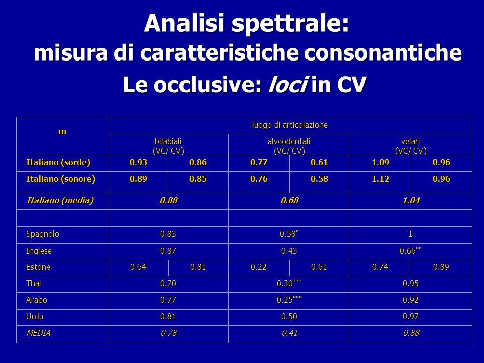 Analisi spettrale: misura di caratteristiche consonantiche Analisi spettrale: misura di caratteristiche consonantiche Le occlusive: loci in CV Art. bi
