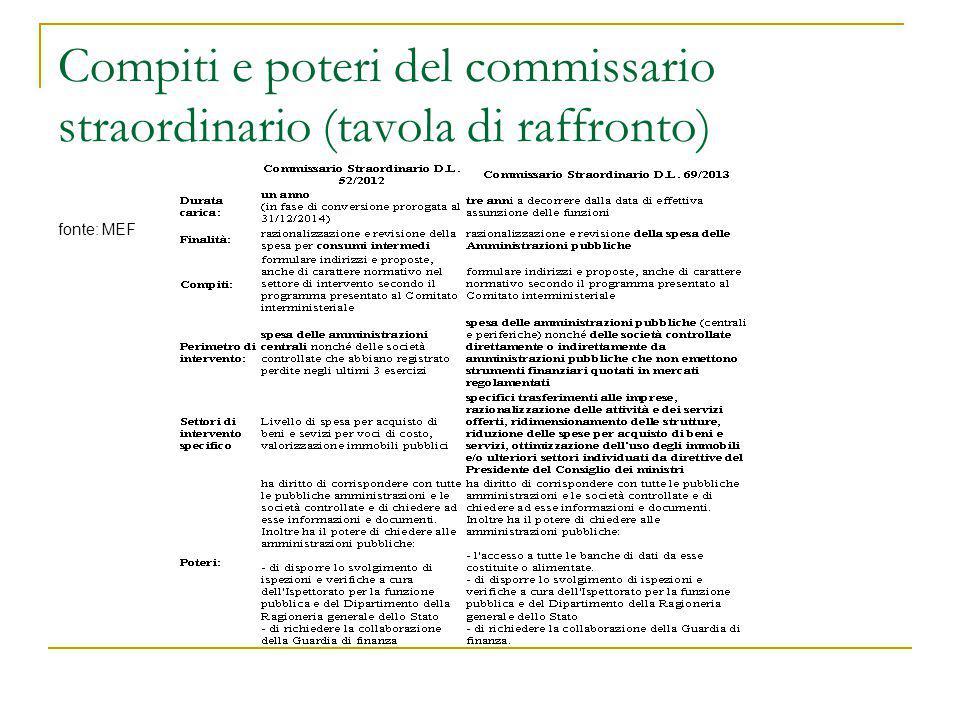 Compiti e poteri del commissario straordinario (tavola di raffronto) fonte: MEF