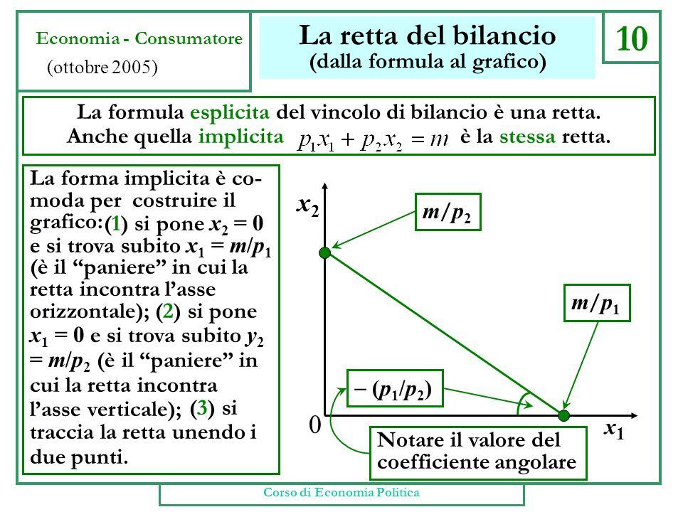 10 La retta del bilancio (dalla formula al grafico) La formula esplicita del vincolo di bilancio è una retta. Anche quella implicita è la stessa retta