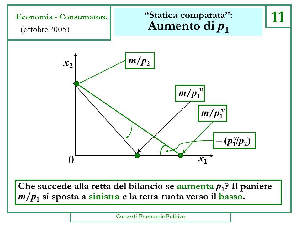 11 Statica comparata : Aumento di p 1 Che succede alla retta del bilancio se aumenta p 1 .