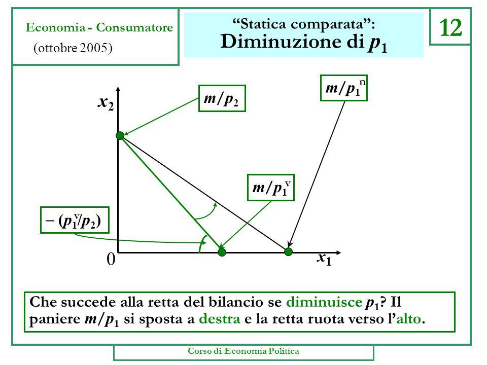 12 Statica comparata : Diminuzione di p 1 Che succede alla retta del bilancio se diminuisce p 1 .