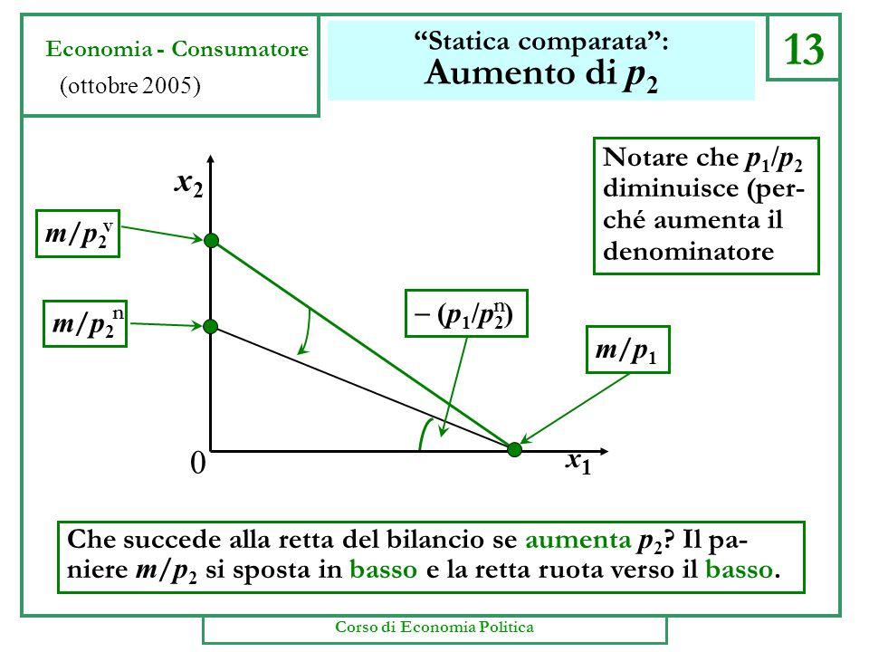 13 Statica comparata : Aumento di p 2 Che succede alla retta del bilancio se aumenta p 2 .