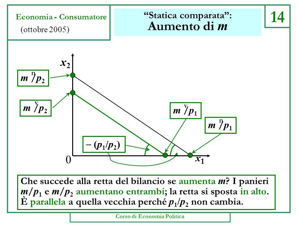 14 Statica comparata : Aumento di m Che succede alla retta del bilancio se aumenta m .