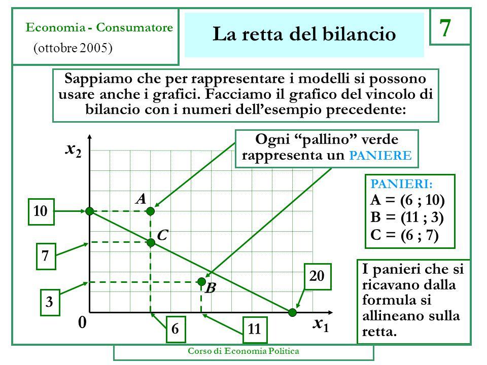 La retta del bilancio Sappiamo che per rappresentare i modelli si possono usare anche i grafici. Facciamo il grafico del vincolo di bilancio con i num