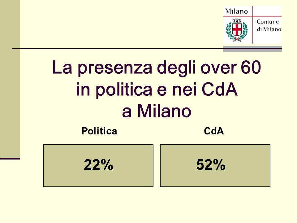 PoliticaCdA 22%52% La presenza degli over 60 in politica e nei CdA a Milano