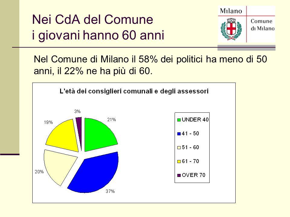 Nel Comune di Milano il 58% dei politici ha meno di 50 anni, il 22% ne ha più di 60. Nei CdA del Comune i giovani hanno 60 anni