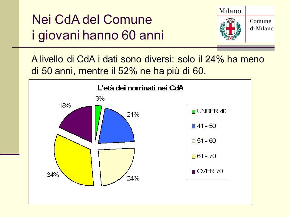 A livello di CdA i dati sono diversi: solo il 24% ha meno di 50 anni, mentre il 52% ne ha più di 60. Nei CdA del Comune i giovani hanno 60 anni