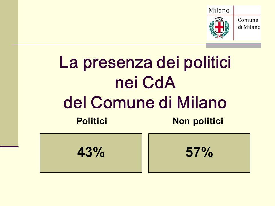 PoliticiNon politici 43%57% La presenza dei politici nei CdA del Comune di Milano