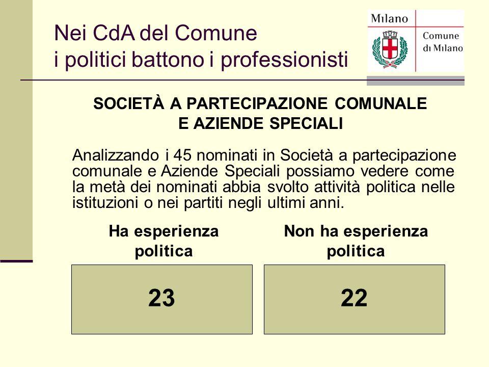 SOCIETÀ A PARTECIPAZIONE COMUNALE E AZIENDE SPECIALI Analizzando i 45 nominati in Società a partecipazione comunale e Aziende Speciali possiamo vedere