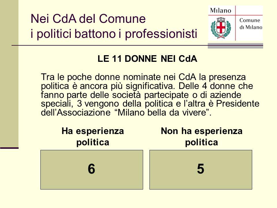 Ha esperienza politica Non ha esperienza politica 6 5 Nei CdA del Comune i politici battono i professionisti LE 11 DONNE NEI CdA Tra le poche donne no