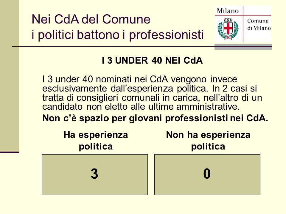 Ha esperienza politica Non ha esperienza politica 3 0 Nei CdA del Comune i politici battono i professionisti I 3 UNDER 40 NEI CdA I 3 under 40 nominat