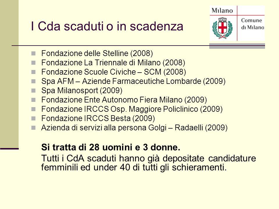 Fondazione delle Stelline (2008) Fondazione La Triennale di Milano (2008) Fondazione Scuole Civiche – SCM (2008) Spa AFM – Aziende Farmaceutiche Lomba