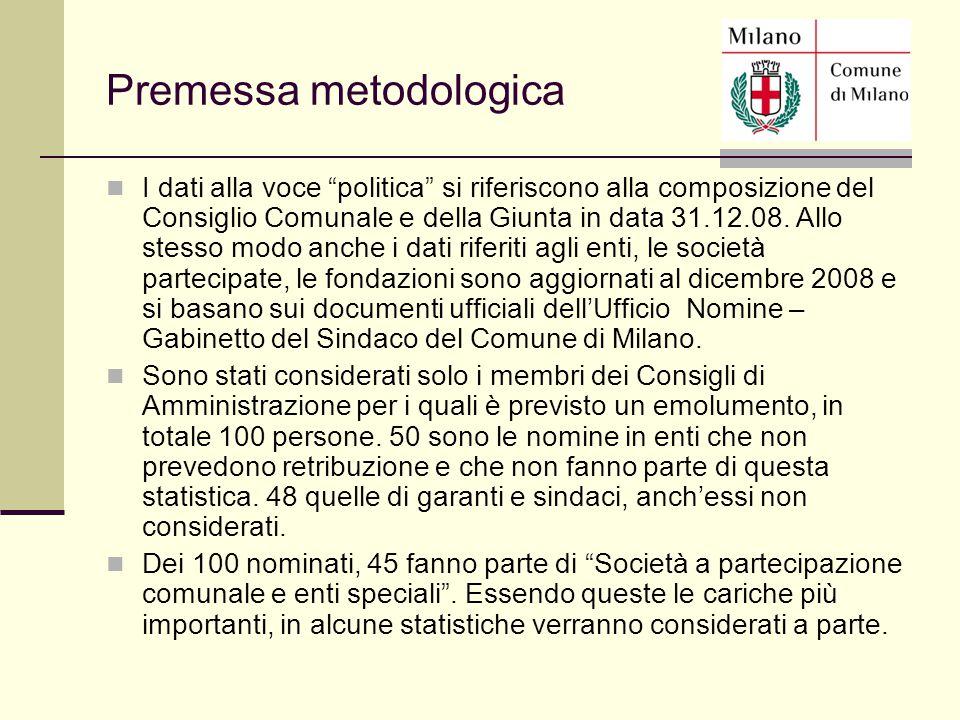 """Premessa metodologica I dati alla voce """"politica"""" si riferiscono alla composizione del Consiglio Comunale e della Giunta in data 31.12.08. Allo stesso"""