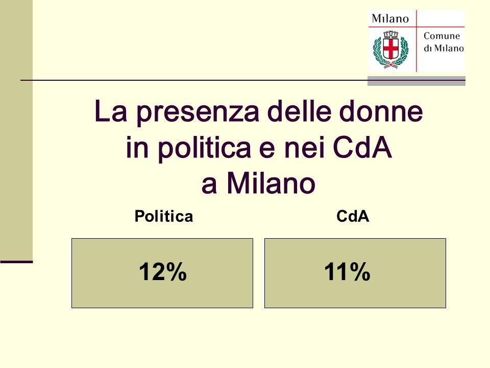 PoliticaCdA 12%11% La presenza delle donne in politica e nei CdA a Milano