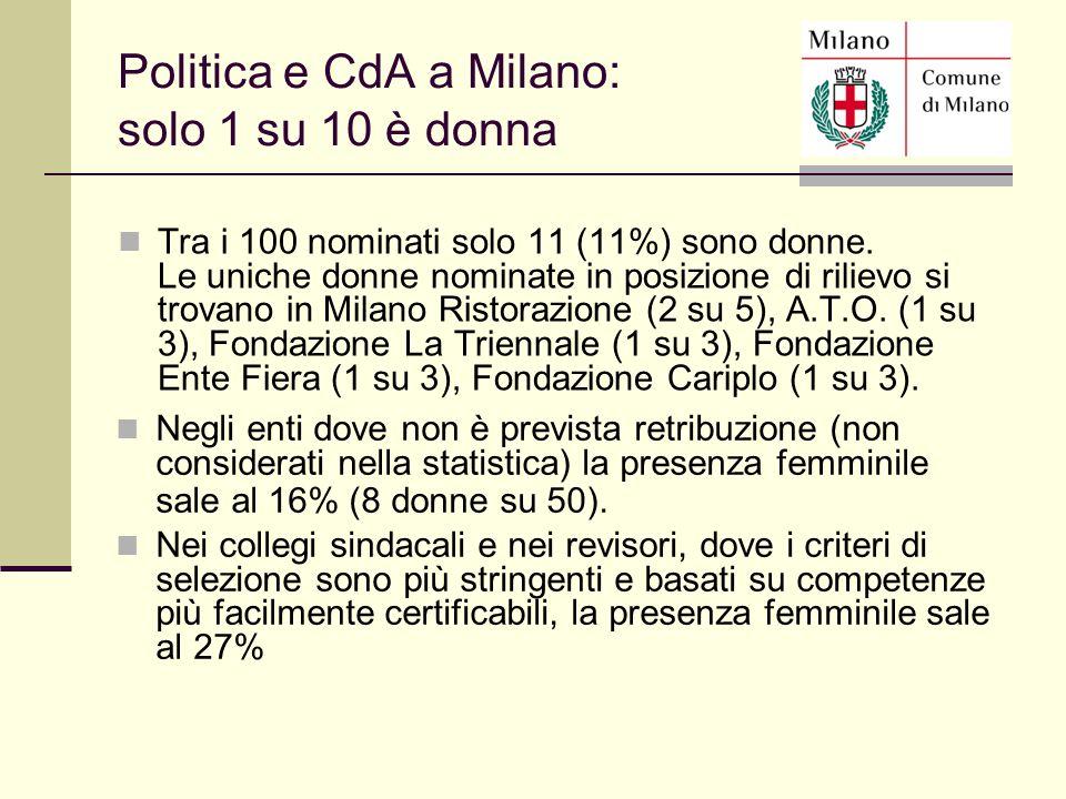 Tra i 100 nominati solo 11 (11%) sono donne. Le uniche donne nominate in posizione di rilievo si trovano in Milano Ristorazione (2 su 5), A.T.O. (1 su