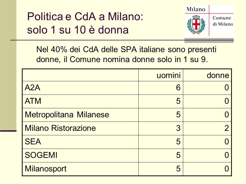 Nel 40% dei CdA delle SPA italiane sono presenti donne, il Comune nomina donne solo in 1 su 9. uominidonne A2A60 ATM50 Metropolitana Milanese50 Milano