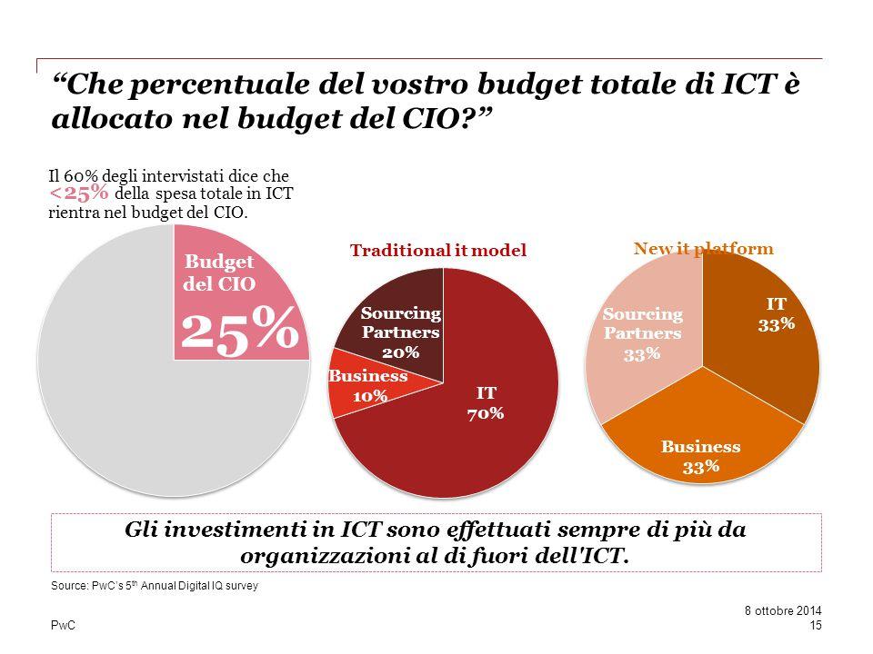 """PwC """"Che percentuale del vostro budget totale di ICT è allocato nel budget del CIO?"""" Source: PwC's 5 th Annual Digital IQ survey Gli investimenti in I"""