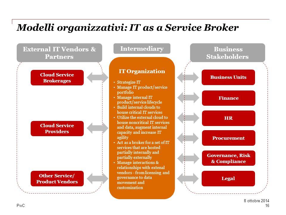 PwC Modelli organizzativi: IT as a Service Broker IT Organization Strategize IT Manage IT product/service portfolio Manage internal IT product/service