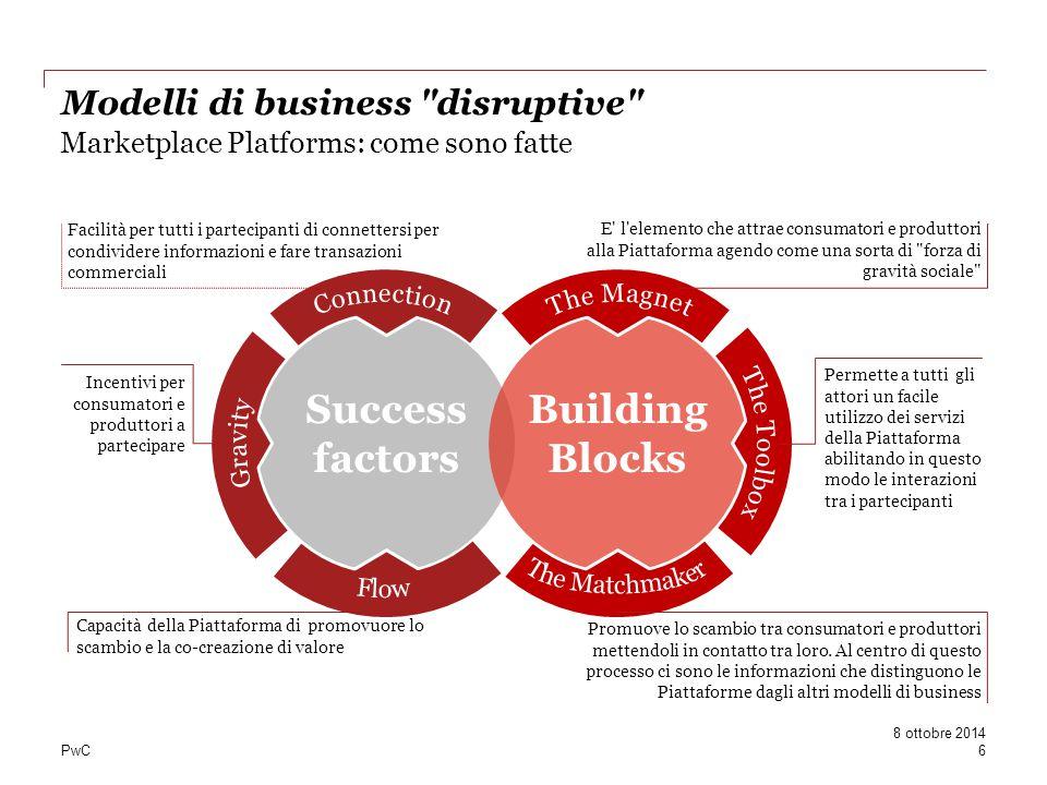 PwC Marketplace Platforms: come sono fatte Success factors Building Blocks Permette a tutti gli attori un facile utilizzo dei servizi della Piattaform