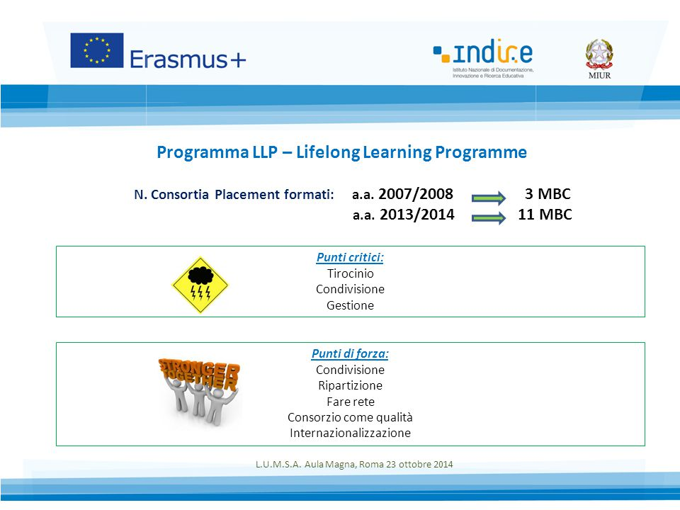 Programma LLP – Lifelong Learning Programme N. Consortia Placement formati: a.a.