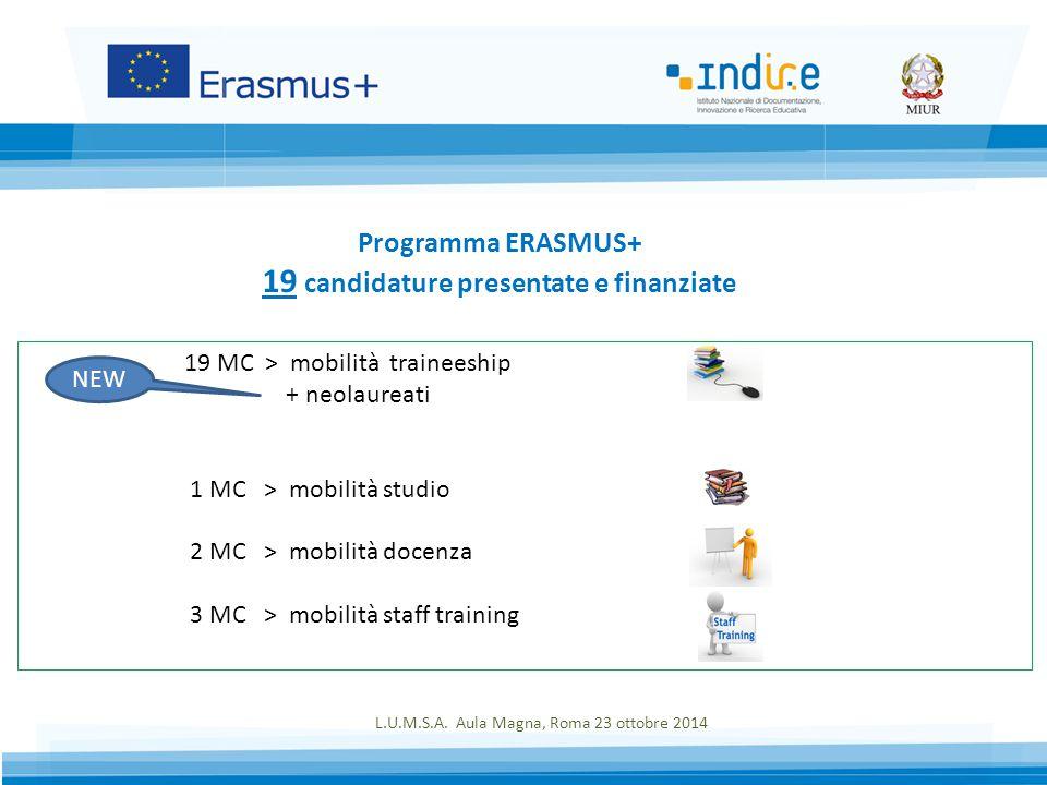 Programma ERASMUS+ 19 candidature presentate e finanziate 19 MC > mobilità traineeship + neolaureati 1 MC > mobilità studio 2 MC > mobilità docenza 3 MC > mobilità staff training L.U.M.S.A.