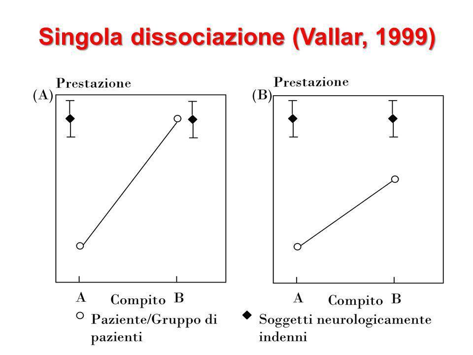Singola dissociazione (Vallar, 1999) 14