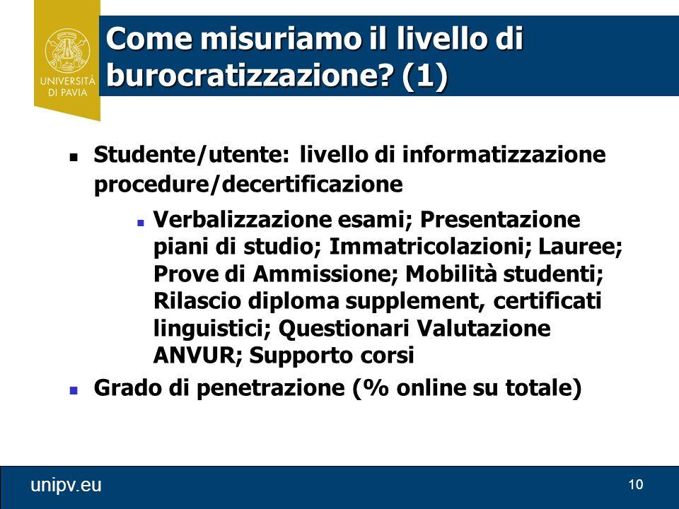 10 unipv.eu Come misuriamo il livello di burocratizzazione? (1) Studente/utente: livello di informatizzazione procedure/decertificazione Verbalizzazio