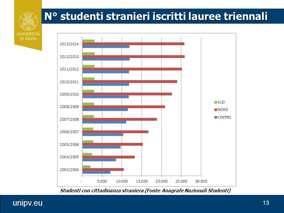 13 unipv.eu N° studenti stranieri iscritti lauree triennali Studenti con cittadinanza straniera (Fonte Anagrafe Nazionali Studenti)
