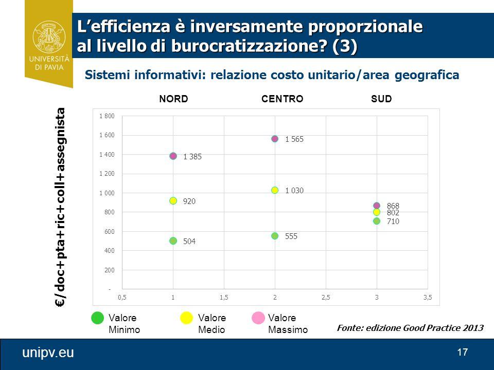 17 unipv.eu €/doc+pta+ric+coll+assegnista Valore Minimo Valore Medio Valore Massimo Fonte: edizione Good Practice 2013 Sistemi informativi: relazione