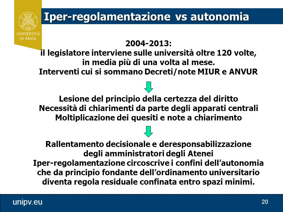 20 unipv.eu 2004-2013: il legislatore interviene sulle università oltre 120 volte, in media più di una volta al mese. Interventi cui si sommano Decret