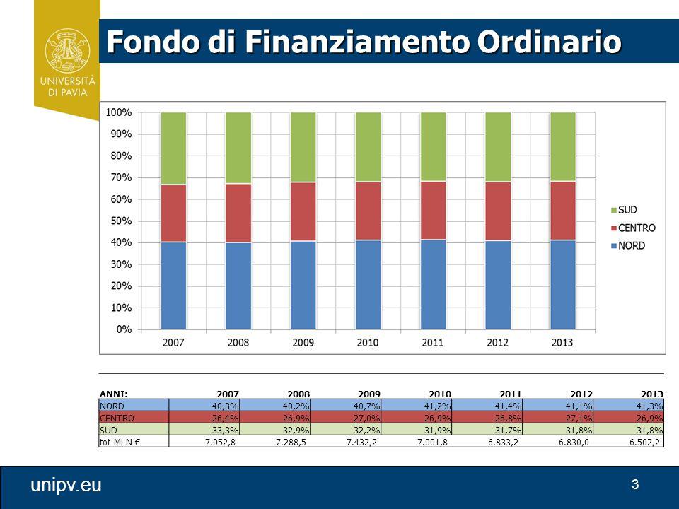 3 unipv.eu Fondo di Finanziamento Ordinario ANNI:2007200820092010201120122013 NORD40,3%40,2%40,7%41,2%41,4%41,1%41,3% CENTRO26,4%26,9%27,0%26,9%26,8%27,1%26,9% SUD33,3%32,9%32,2%31,9%31,7%31,8% tot MLN € 7.052,8 7.288,5 7.432,2 7.001,8 6.833,2 6.830,0 6.502,2