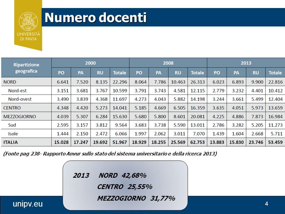 4 unipv.eu Numero docenti (Fonte pag 238- Rapporto Anvur sullo stato del sistema universitario e della ricerca 2013) 2013 NORD 42,68% CENTRO 25,55% MEZZOGIORNO 31,77%