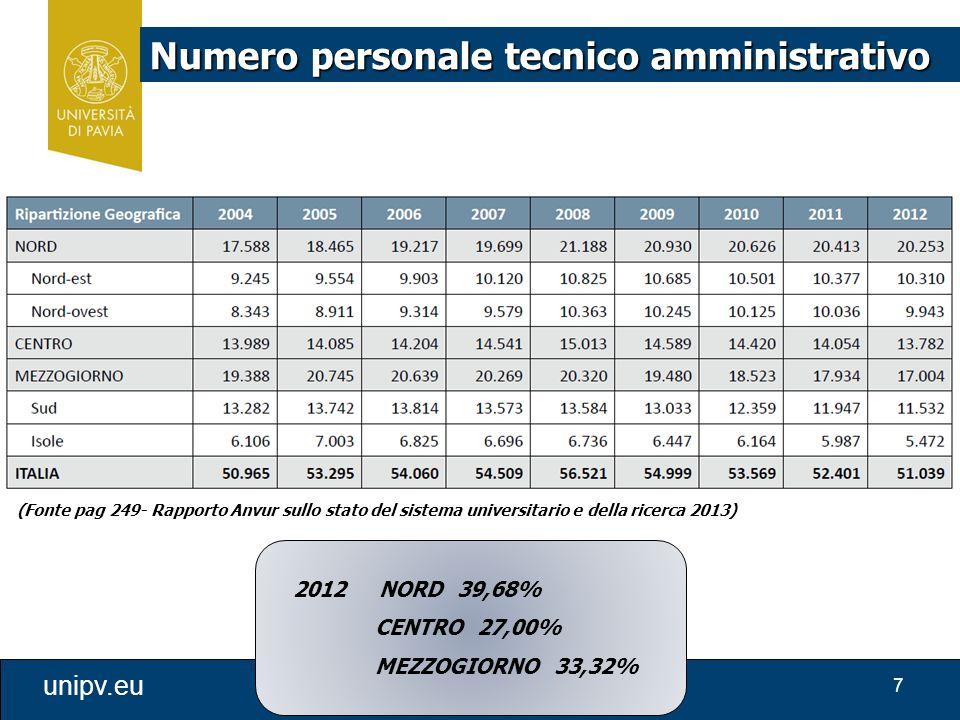 7 unipv.eu Numero personale tecnico amministrativo (Fonte pag 249- Rapporto Anvur sullo stato del sistema universitario e della ricerca 2013) 2012 NORD 39,68% CENTRO 27,00% MEZZOGIORNO 33,32%
