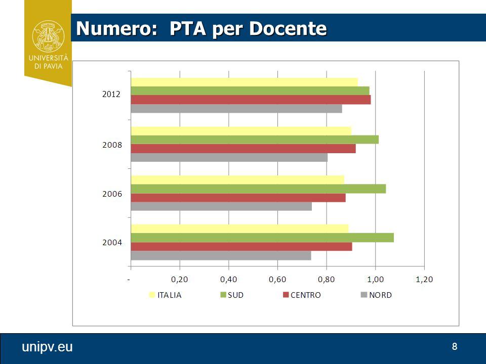 8 unipv.eu Numero: PTA per Docente 2012