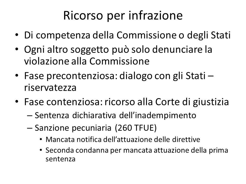 Ricorso per infrazione Di competenza della Commissione o degli Stati Ogni altro soggetto può solo denunciare la violazione alla Commissione Fase preco