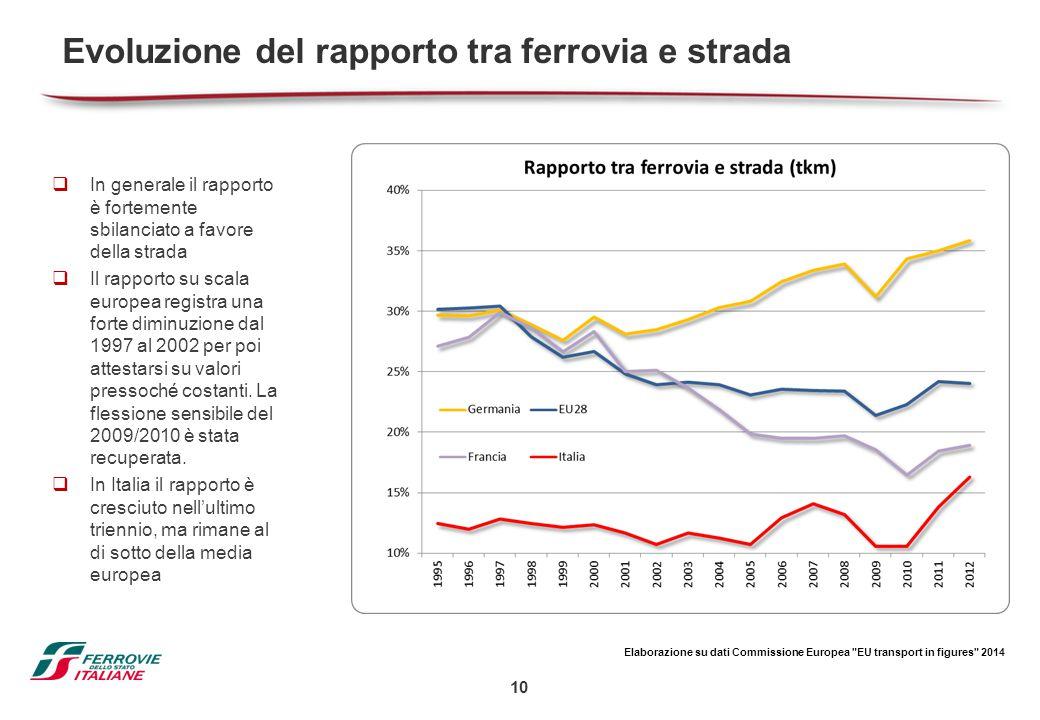 10 Evoluzione del rapporto tra ferrovia e strada  In generale il rapporto è fortemente sbilanciato a favore della strada  Il rapporto su scala europ